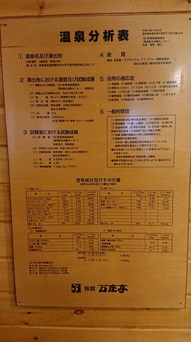 万座亭の温泉分析表
