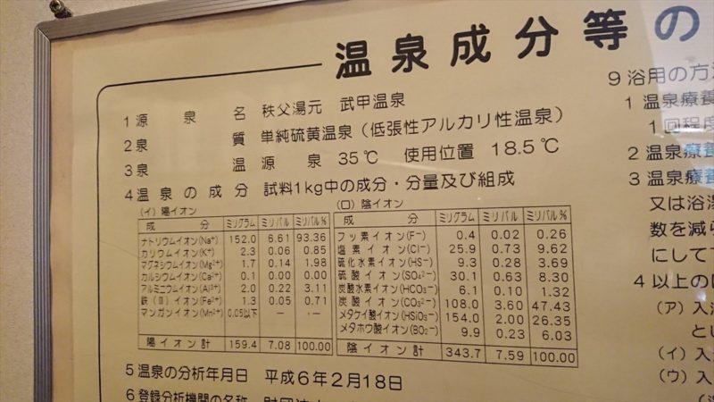 武甲温泉の温泉分析表